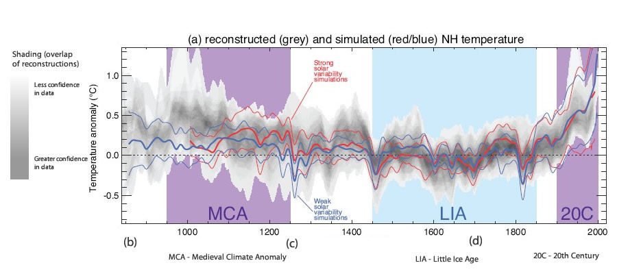 Northern Hemisphere temperature changes over the last Millenium
