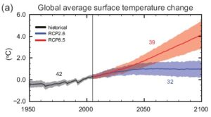 Projected temperature rise through the 21st century