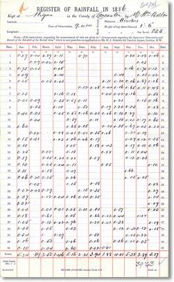 Register of rainfall in 1986