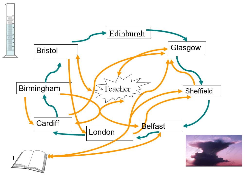 Weather Zones Game Graphic