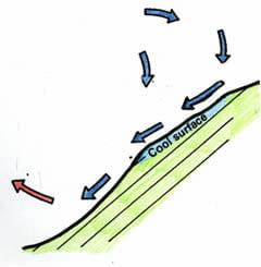 katabatic wind diagram