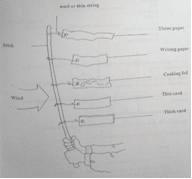 windmeter diagram