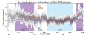 How has the climate changed in the past?