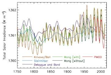 Solar Irradiance Graph