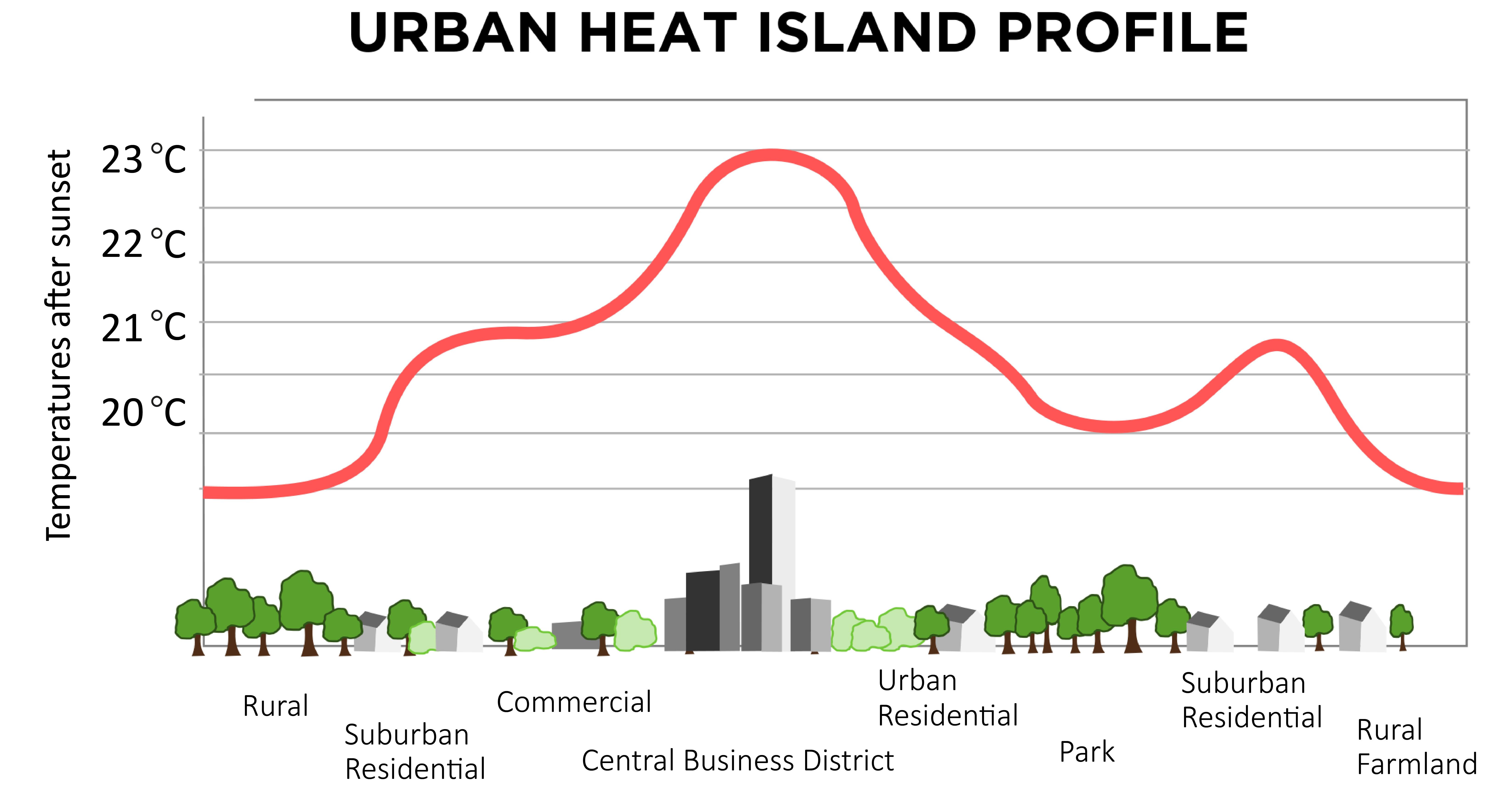 urban heat island profile