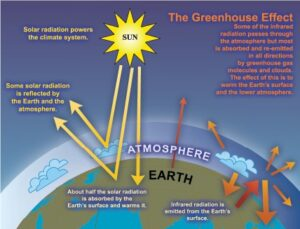 The Greenhouse Effect Diagram