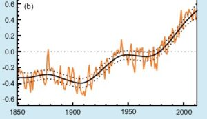 Global surface temperatures over the last 150 years
