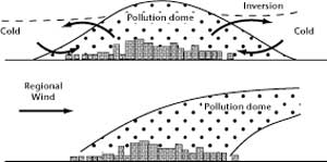 Urban pollution dome and plume