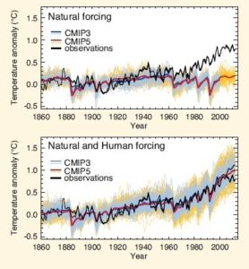 Reconstructions of past temperatures: measured temperatures