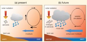 Schematic diagram illustrating the main ways that human activity influences monsoon rainfall.