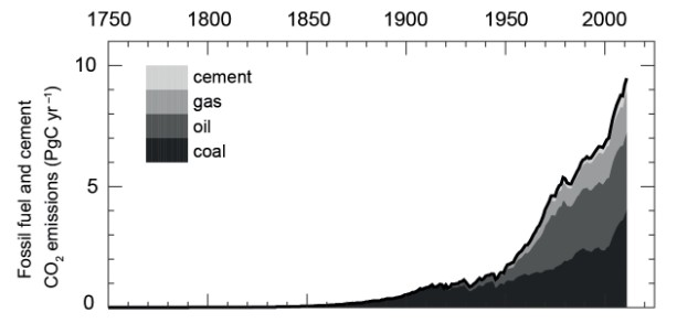 WG1 Technical Summary Figure 4. Annual global anthropogenic CO2 emissions (PgC/ year) from 1750 to 2011