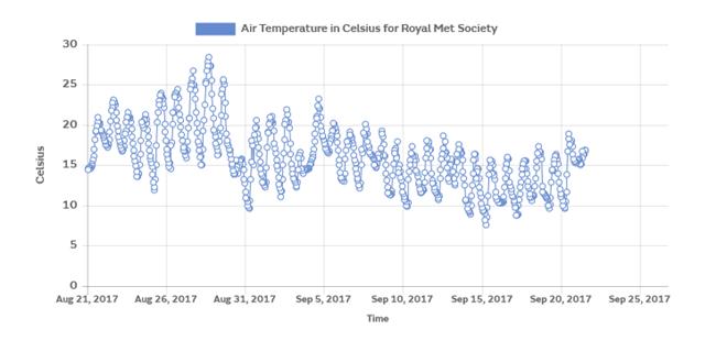weather station data